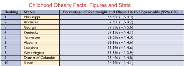 Childhood Obesity Facts | and Figures | and Statistics | 2009 and
