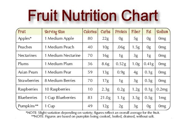 Fruit nutrition information facts calories chart list