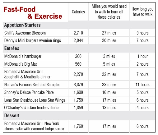 Restaurants Uk Low Carbohydrate